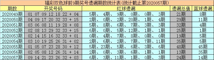 [公益彩票]海草双色球20058期:红球双胆17 31