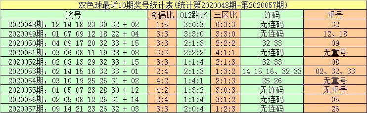 [公益彩票]暗皇双色球20058期:红球胆码03 15 20