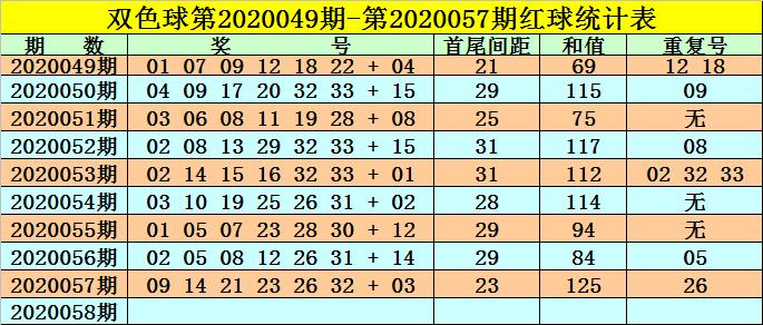 [公益彩票]高月双色球20058期:红球首尾间距24