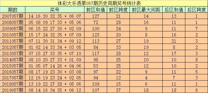 [公益彩票]袁大爷大乐透第20057期:前区双胆18 32