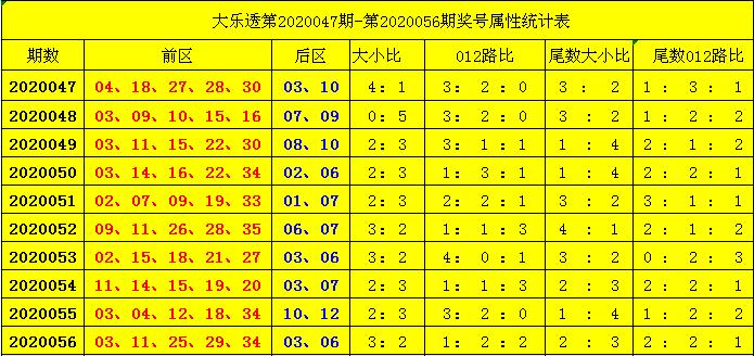 [公益彩票]扬天大乐透第20057期:前区2路码断档