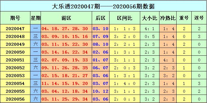 [公益彩票]天赐大乐透第20057期:后区两码03 07