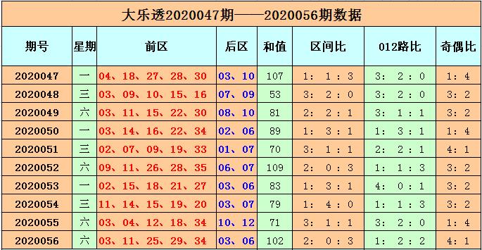 [公益彩票]李长生大乐透第20057期:前区第二区看20