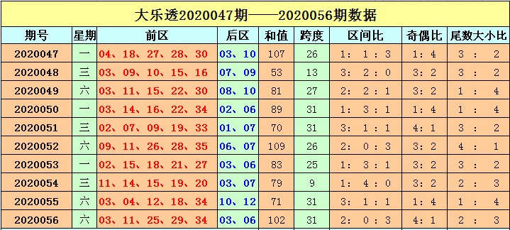 [公益彩票]刘海大乐透第20057期:前区三区比1-2-2