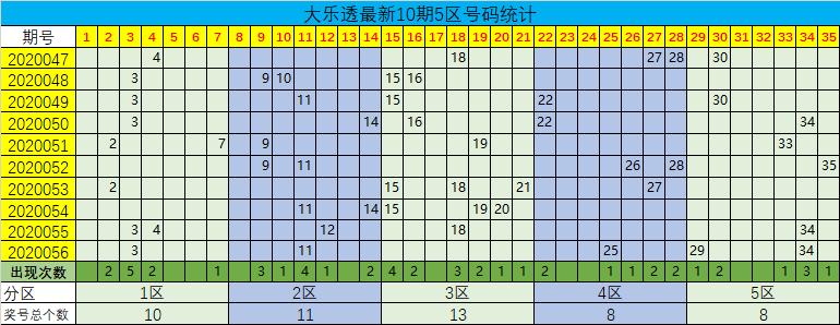 [公益彩票]星哥大乐透第20057期:前区第四区22 28
