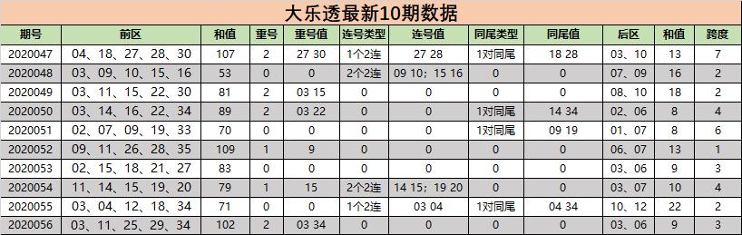 [公益彩票]小狐仙大乐透第20057期:后区杀07 10 12