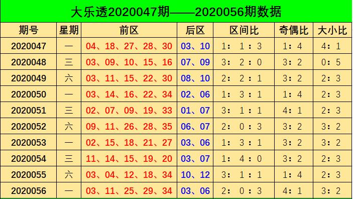 [公益彩票]阿燕大乐透第20057期:前区大小比2-3