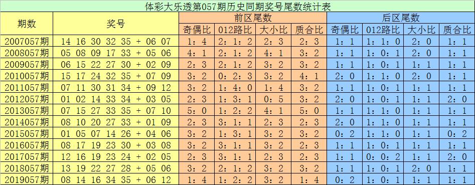 [公益彩票]张耀扬大乐透第20057期:后区独看小码