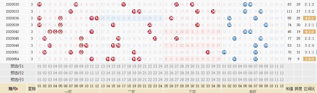 [公益彩票]迈久忠大乐透第20057期:前区凤尾26 27