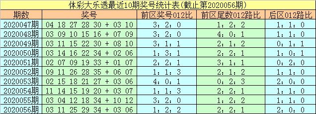 [公益彩票]易阳指大乐透第20057期:前区胆09 32 35