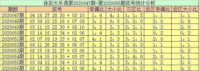 [公益彩票]玉苍大乐透第20057期:后区单挑01 07