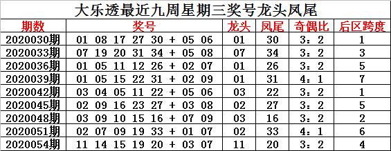 [公益彩票]钟玄大乐透第20057期:前区奇偶比3-2