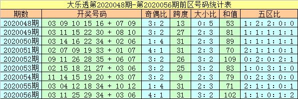 [公益彩票]杨万里大乐透第20057期:前区双胆17 18