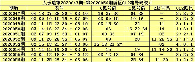 [公益彩票]张大师大乐透第20057期:后区跨度5