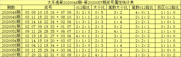 [公益彩票]吕洞阳大乐透第20058期:前区双胆10 24