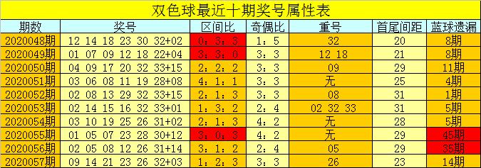 [公益彩票]芦阳清双色球20058期:看好出现1个重号