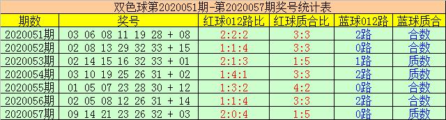 [公益彩票]赢四海双色球20058期:红球跨度推荐25