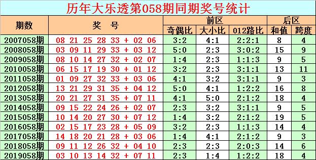 [公益彩票]彩客大乐透第20058期:后区关注跨度6