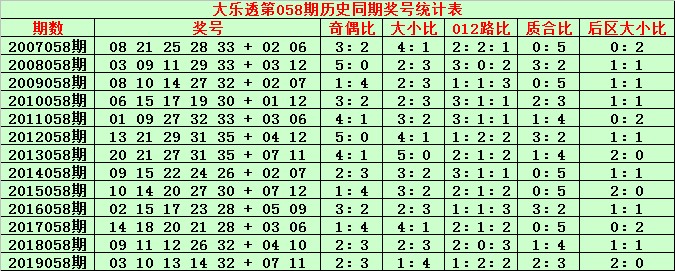 [公益彩票]金成大乐透第20058期:参考质合比1-4