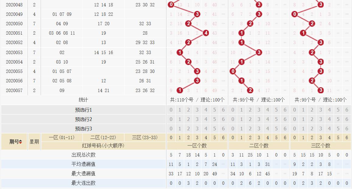 [公益彩票]王康双色球20058期:红球杀码02 09 15