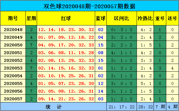 [公益彩票]天赐双色球20058期:预计重号再次出现