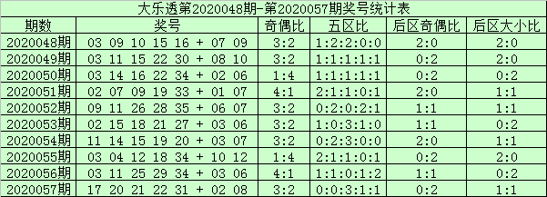 [公益彩票]阿财大乐透第20058期:前区双胆21 22