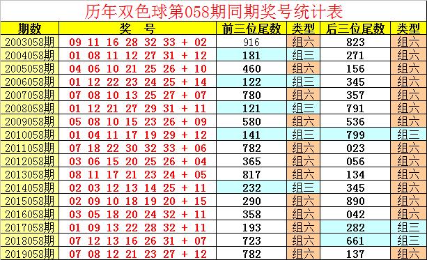 [公益彩票]祥子双色球20058期:前三位小号尾数热出