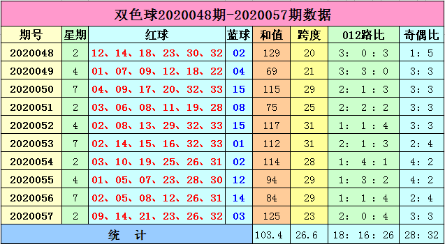 [公益彩票]李长生双色球20058期:预计质合比0-6