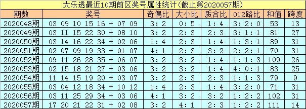 [公益彩票]孔阳大乐透第20058期:第一位关注合数