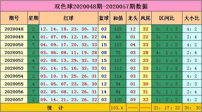 [公益彩票]马当先双色球20058期:红球和值95-115