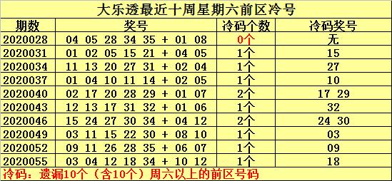 [公益彩票]何明大乐透第20058期:看好温号强势出现