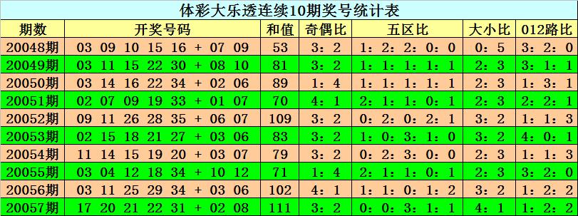 [公益彩票]阿旺大乐透第20058期:前区奇偶比0-5