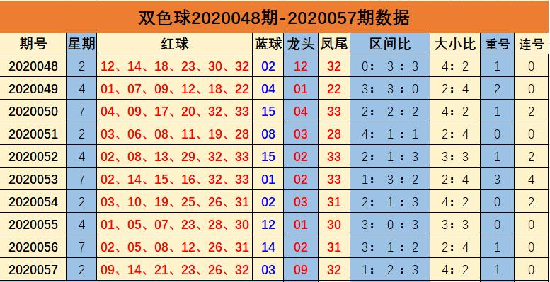 [公益彩票]余年双色球20058期:大小比参考2-4