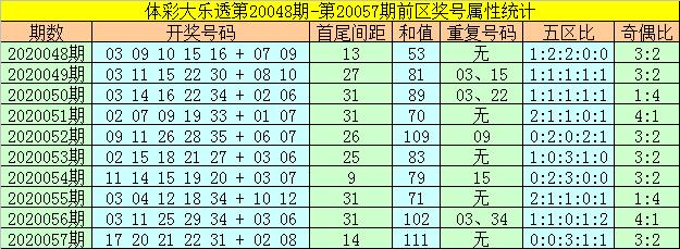 [公益彩票]何飞大乐透第20058期:凤尾预测34