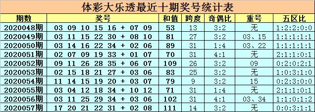 [公益彩票]卜算子大乐透第20058期:关注重号21