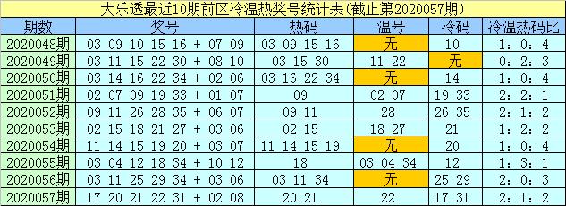 [公益彩票]孟浩然大乐透第20058期:后区胆码05 06