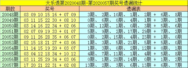 [公益彩票]财姐大乐透第20058期:后区杀码10 11