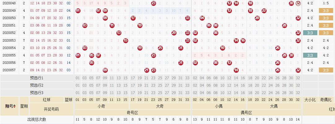 [公益彩票]武韵双色球20058期:本期关注奇数蓝球
