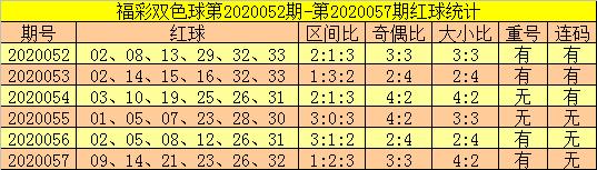 [公益彩票]郑飞双色球20058期:本期看好连码回补