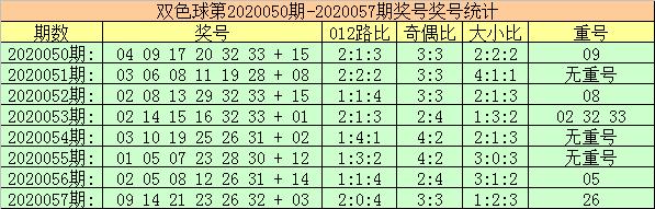 [公益彩票]玫瑰双色球20058期:红球奇偶比参考4-2