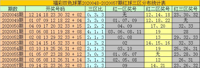 [公益彩票]耀阳双色球20058期:单挑蓝球01