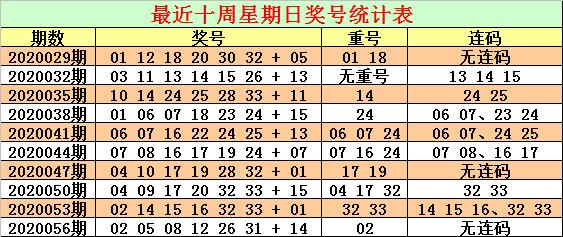 [公益彩票]CP哥双色球第20059期:斜连码红球走冷