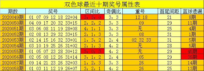 [公益彩票]芦阳清双色球第20059期:偶数红球大热