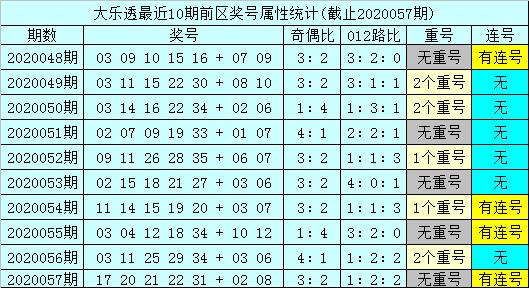 [公益彩票]孙山望大乐透第20058期:后区跨度关注3
