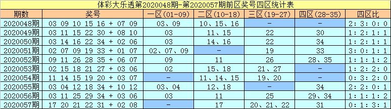 [公益彩票]许老六大乐透第20058期:前一区参考04