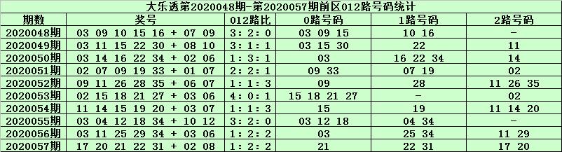 [公益彩票]天星大乐透第20058期:前区0路号精选06