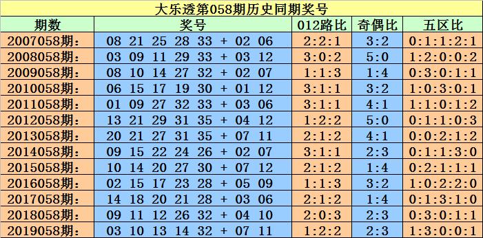 [公益彩票]小霸王大乐透第20058期:龙头参考06
