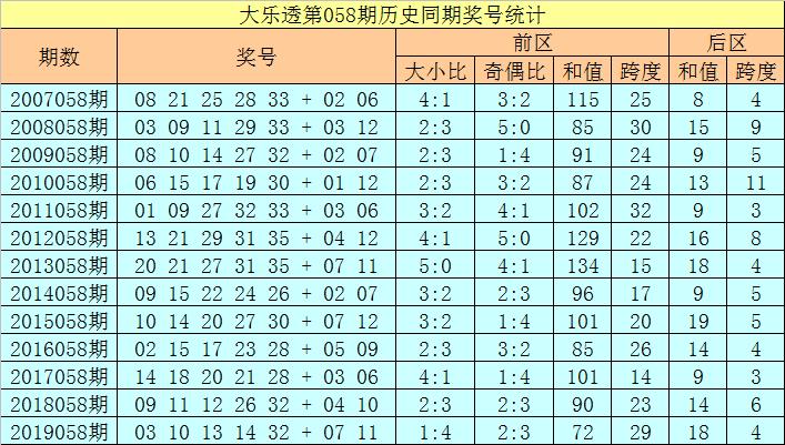 [公益彩票]徐欣大乐透第20058期:后区和值关注16