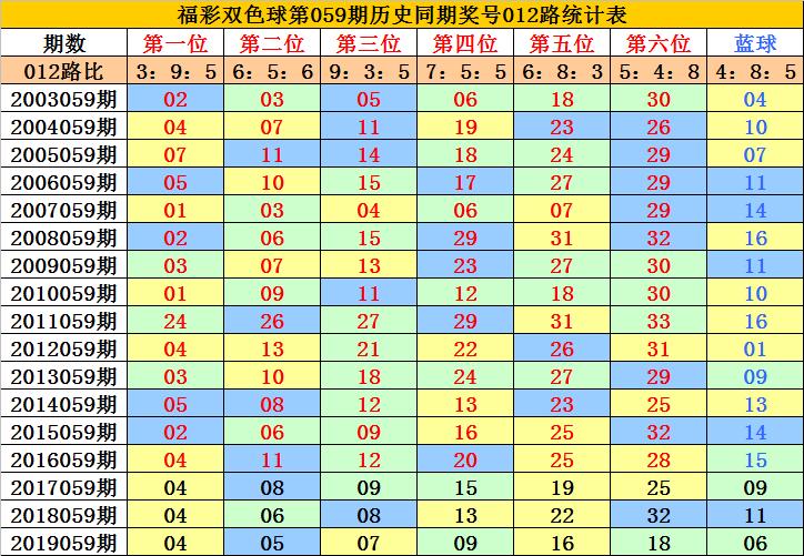 [公益彩票]李老头双色球第20059期:排除0路蓝球