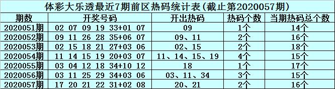 [公益彩票]李真人大乐透第20058期:前区精选温码28